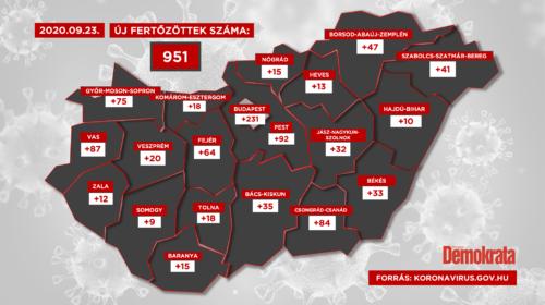 951-gyel nőtt a fertőzöttek száma Magyarországon